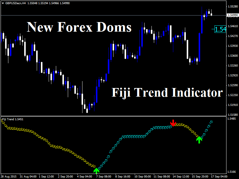 Fft forex indicator