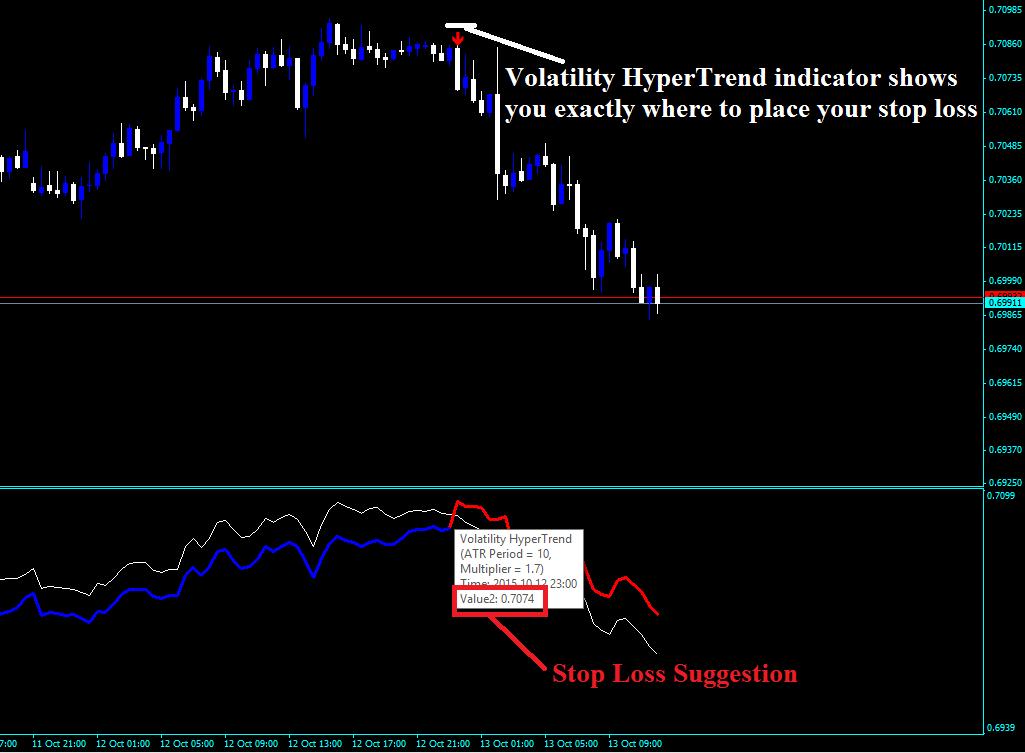 Nvo indicator forex