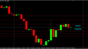 Pivot Points – Drawing Your Own Support/Resistance