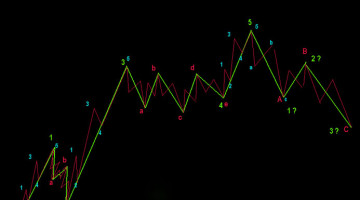 Elliott Waves – How to Trade Forex Using Them