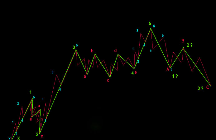 Forex Wave Indicator Mt4 Forex Trading System 96 Percent Winners
