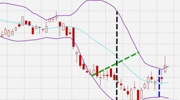 Bollinger Bands: How To Trade Using This Indicator