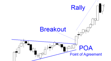 Breakouts – How To Trade Forex