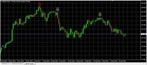 breakout with Retrace