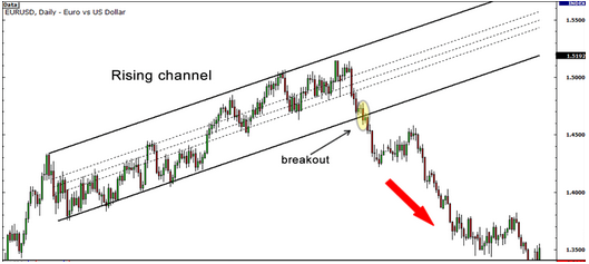 breakout rising channel