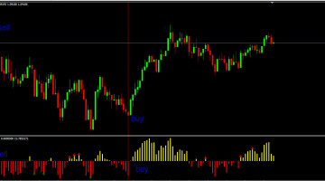 Scalping Indicator Built On RSI Free Download