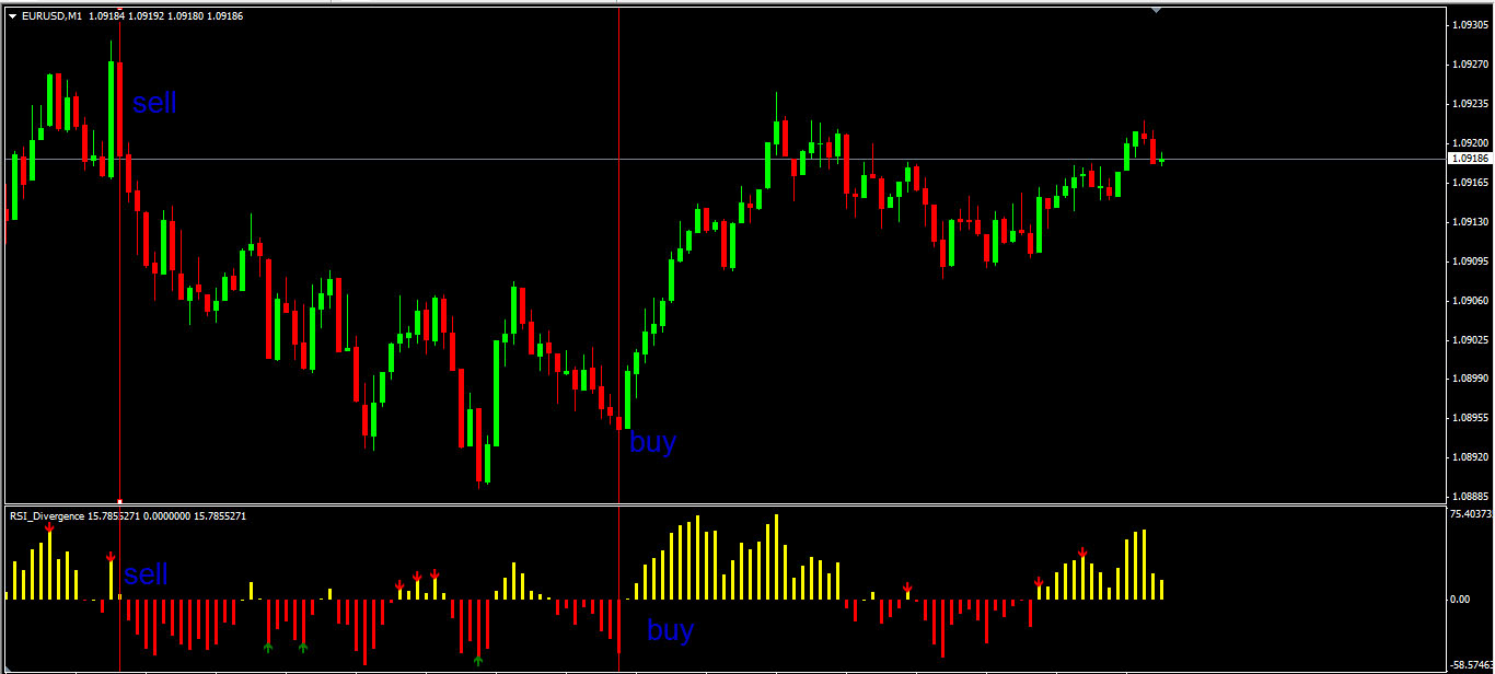 Scalping Indicator Built On RSI Free Download | Education