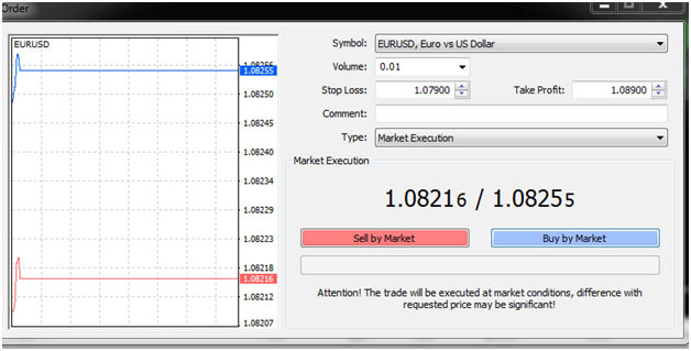 forex stop loss and take profit