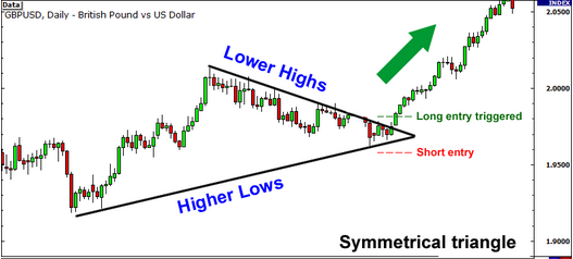 breakout symmetrical triangle
