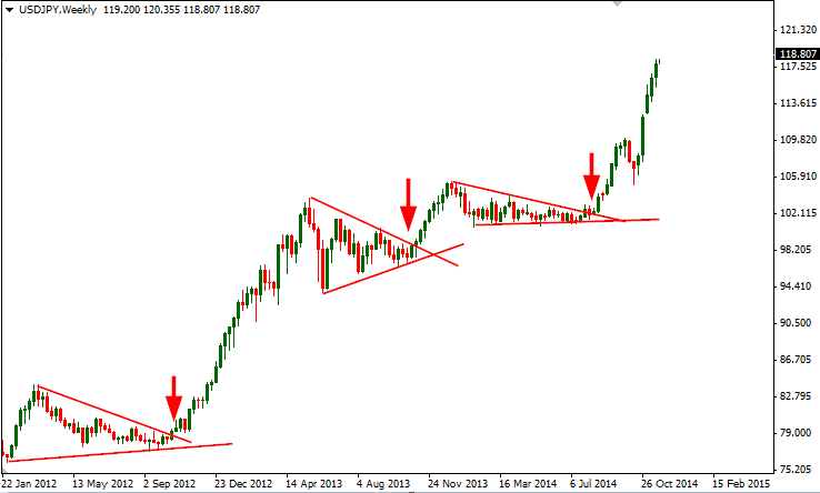 Trading Triangle Break Out