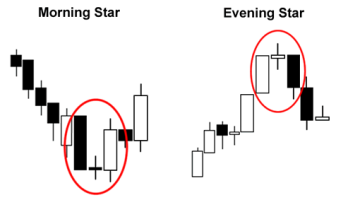 Japanese Candlestick and Patterns