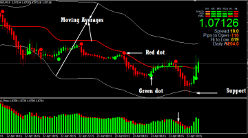 Max Trend Binary System – Scalping Strategy
