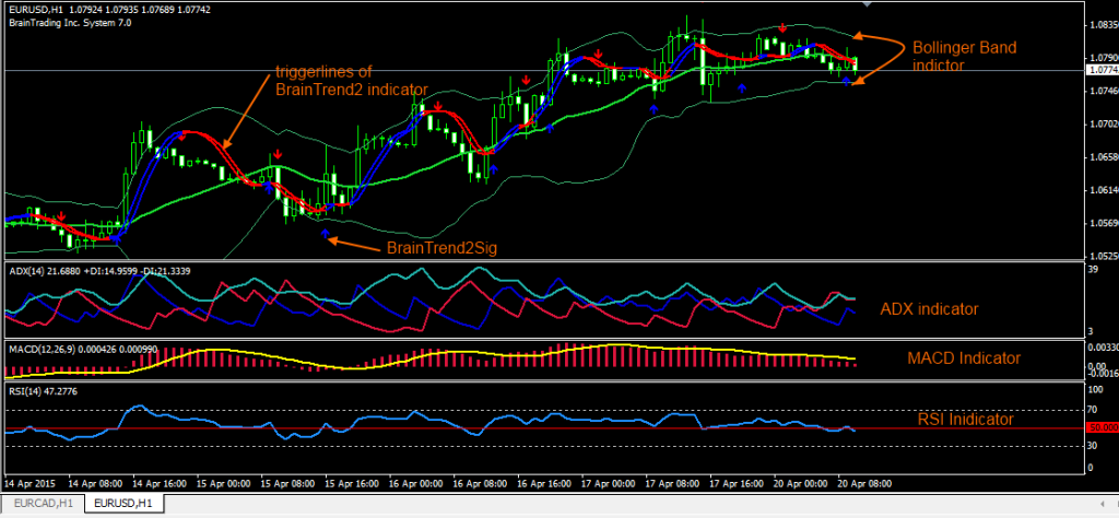 A trend trading system
