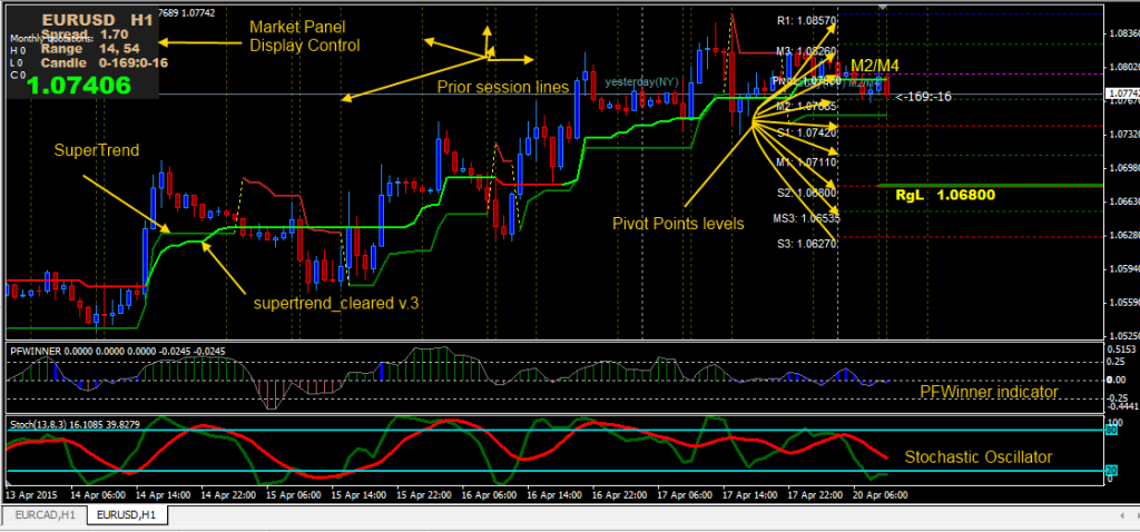 Forex supertrend strategy