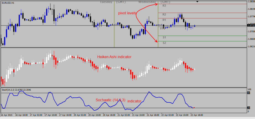 Tma bands mtf trading system