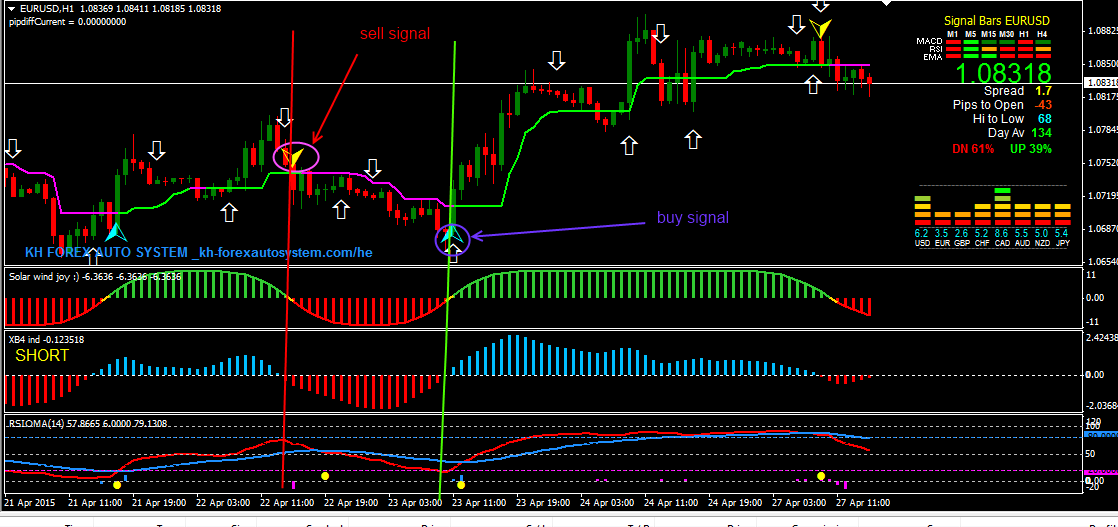 Forex trading using rsi indicator