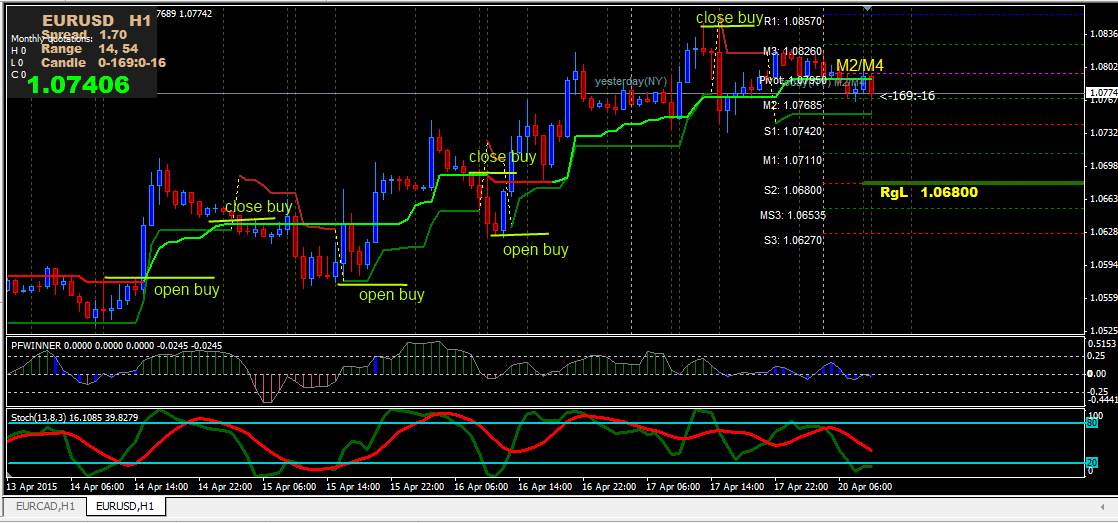 Double Supertrend System trading using the