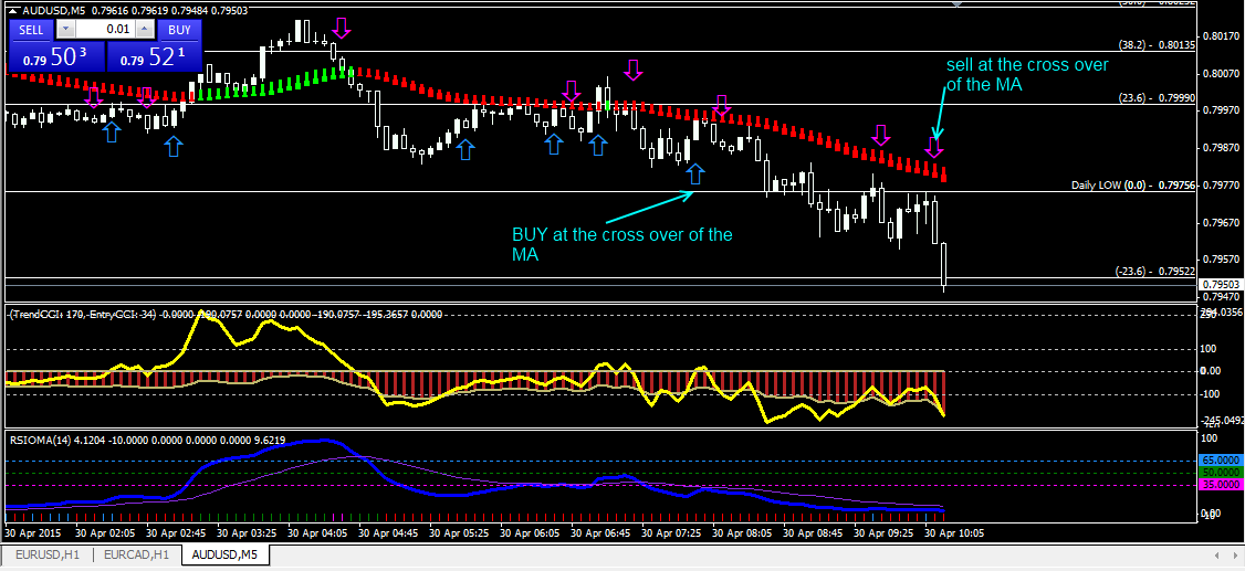 CCI Forex Support and Resistance Strategy | Forex MT4 Indicators