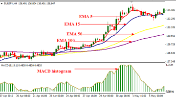 2 Cross and MACD Trading System
