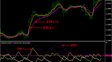 ADX EMA Cross Trading System