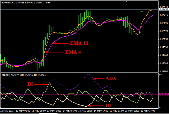 ADX And EMA Cross Trading System