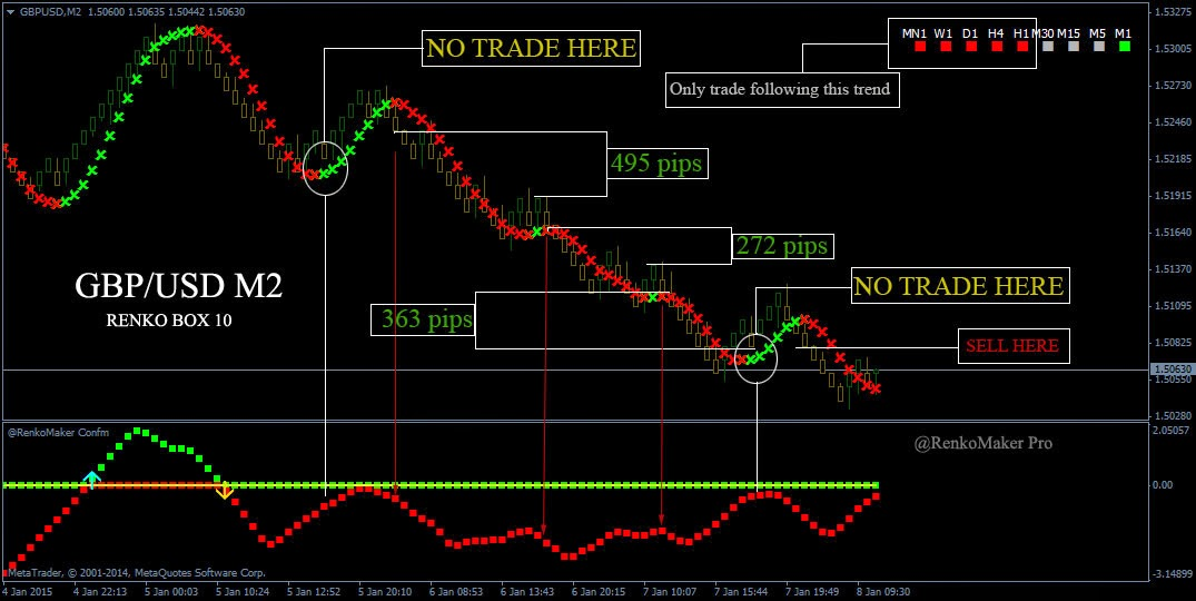 Forex confirmation indicator