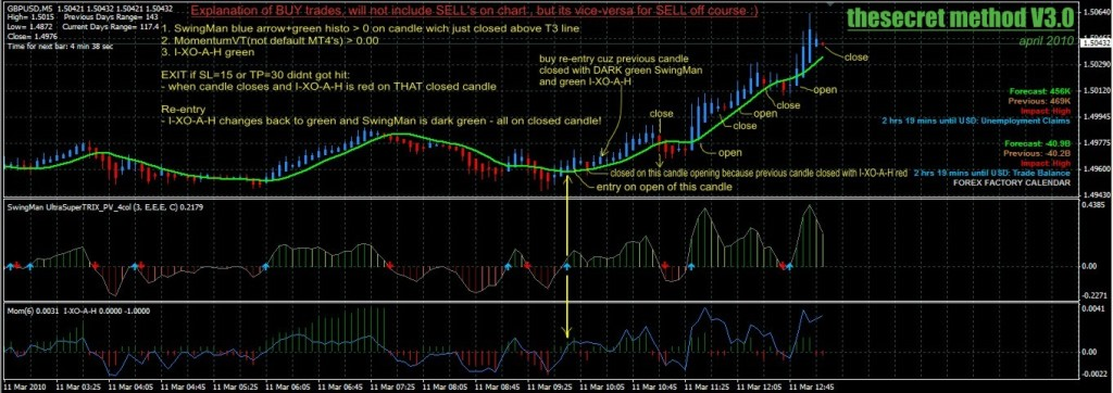 Trading system 30 pips method