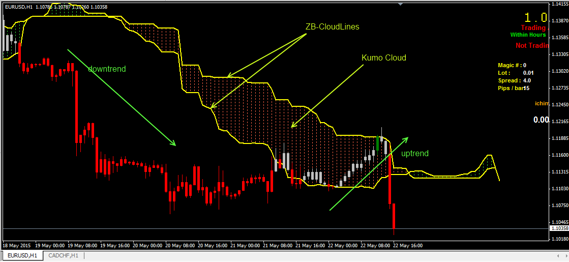 Forex indicateur ichimoku