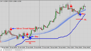 Megatrend Forex Trading System