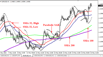 Channel Moving Average and Parabolic Sar Trading System