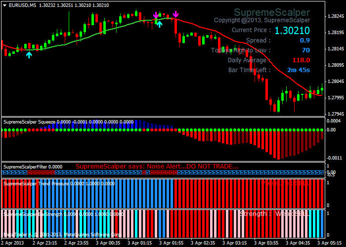 Fx super scalper trading system