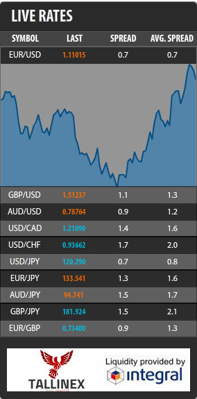 Live forex weekend rates