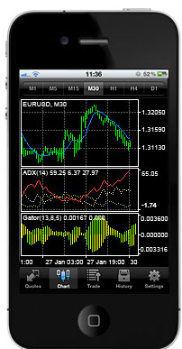 JustForex mt4 iphone