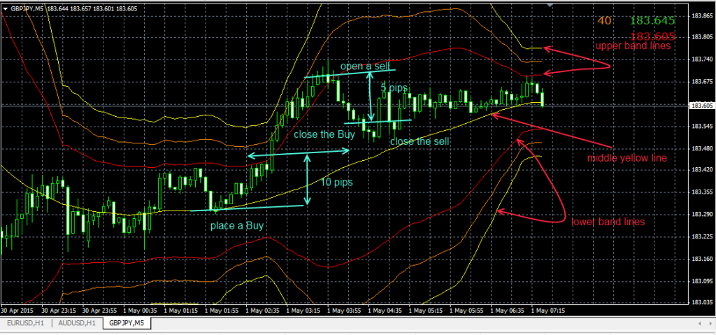 Bollinger Band scalp GBPJPY Trading system
