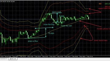 Bollinger Band scalp GBP/JPY Trading system