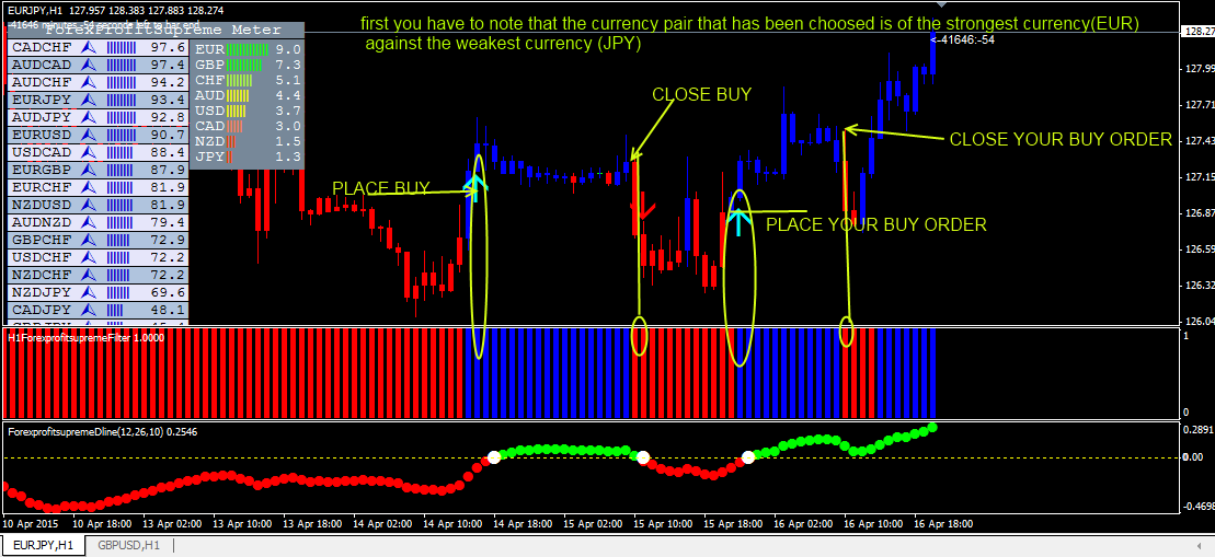 Forex profit supreme trading system placing a buy order ...