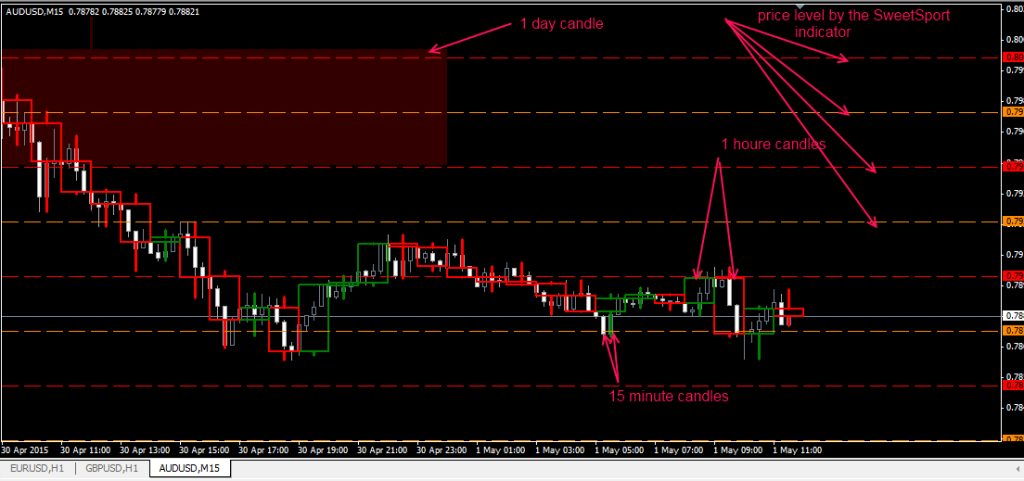 psych level scalping trading system template