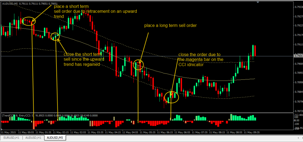 Kevinator Retracement System » Free MT4 Indicators [mq4 & ex4] » blogger.com