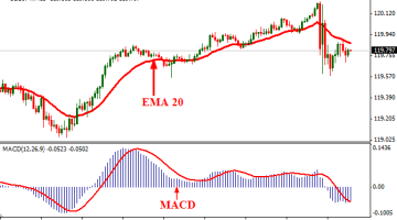 Simple MACD And EMA Trading System