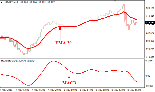 Simple macd trading system