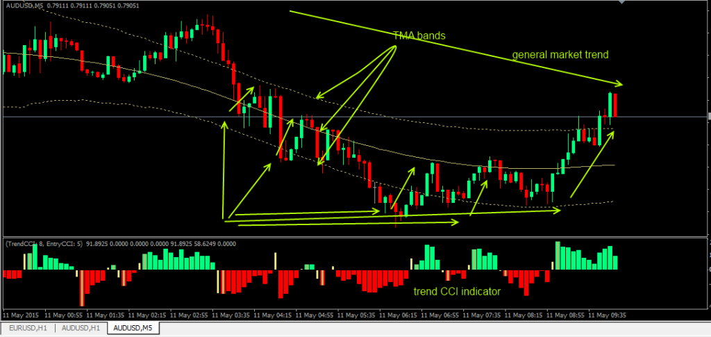 Kevinator Retracement Trading System