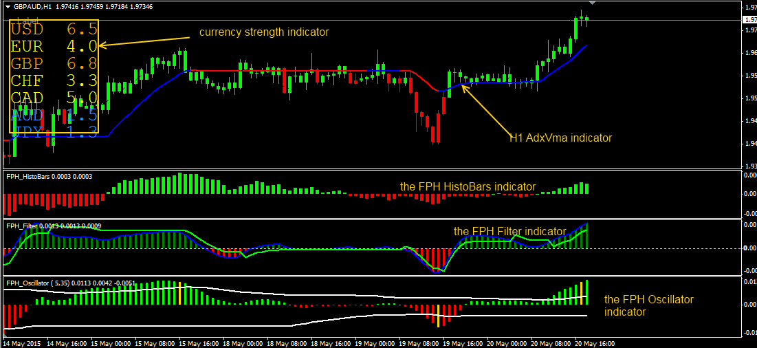 Forex binary brokers