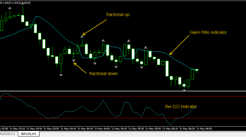 Scalping With Gann Hillo and CCI Trading System
