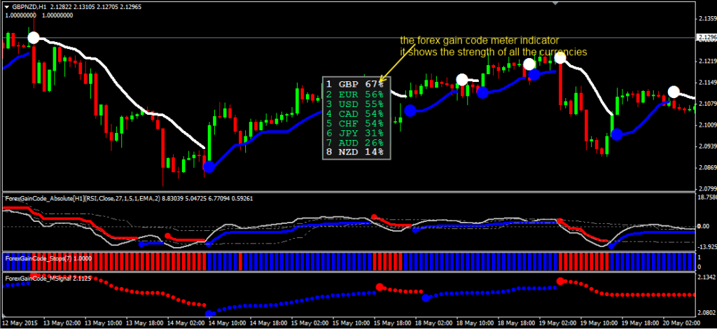 Forex correlation scalping