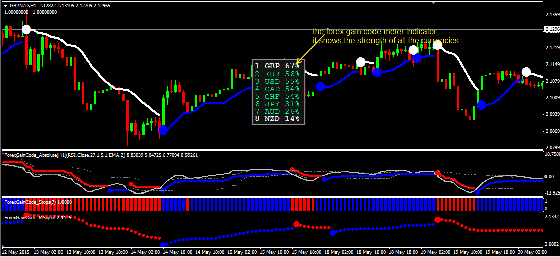 Forex combo system best settings