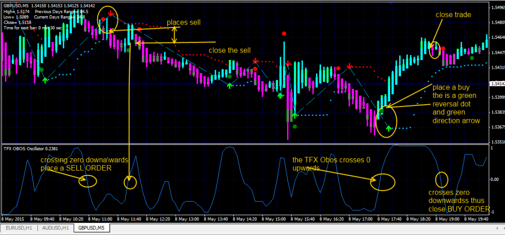 TFX Obos Scalping Trading System
