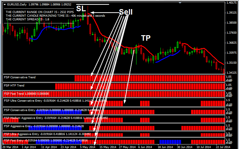Forex Secret Protocol Version 2 Trading System