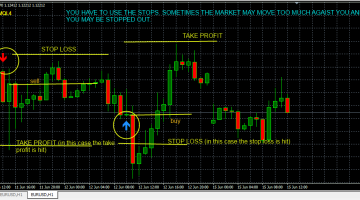 How to trade forex using cci