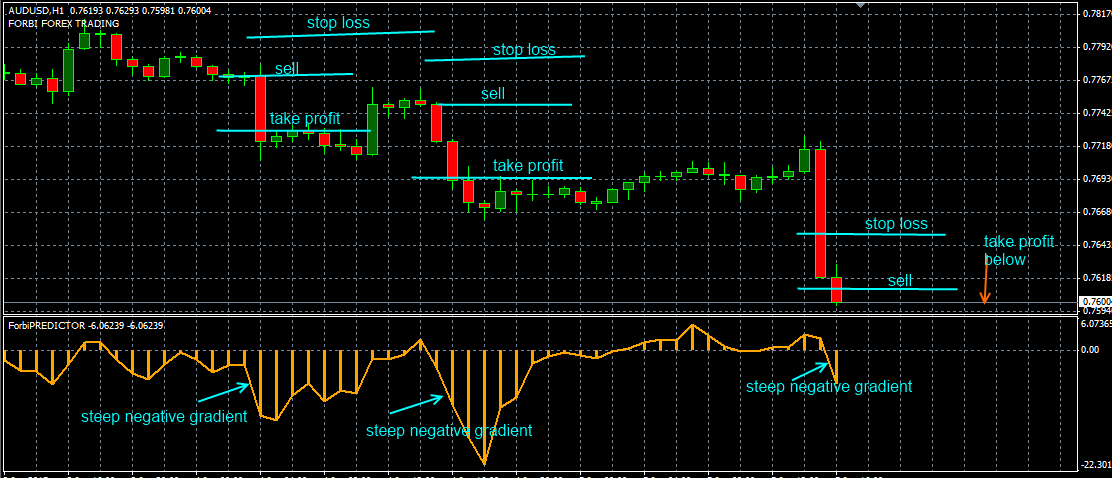 Forex indicator predictor