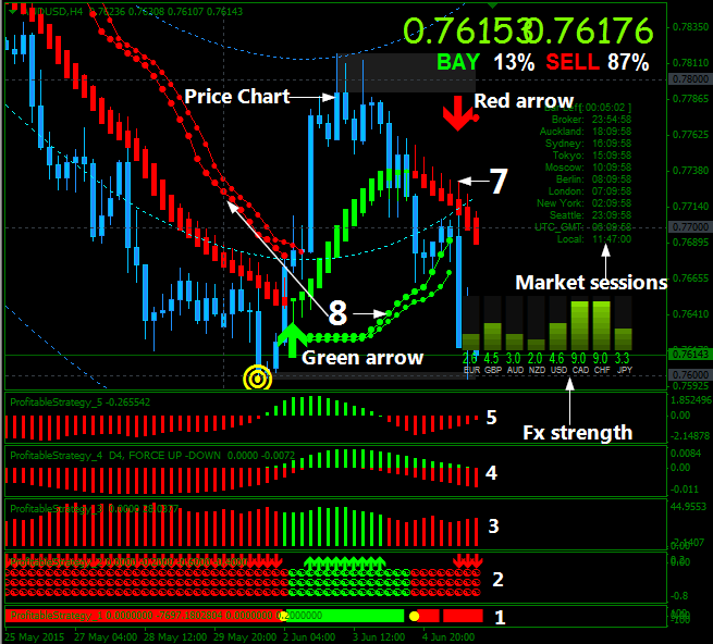 Developing algo forex trading